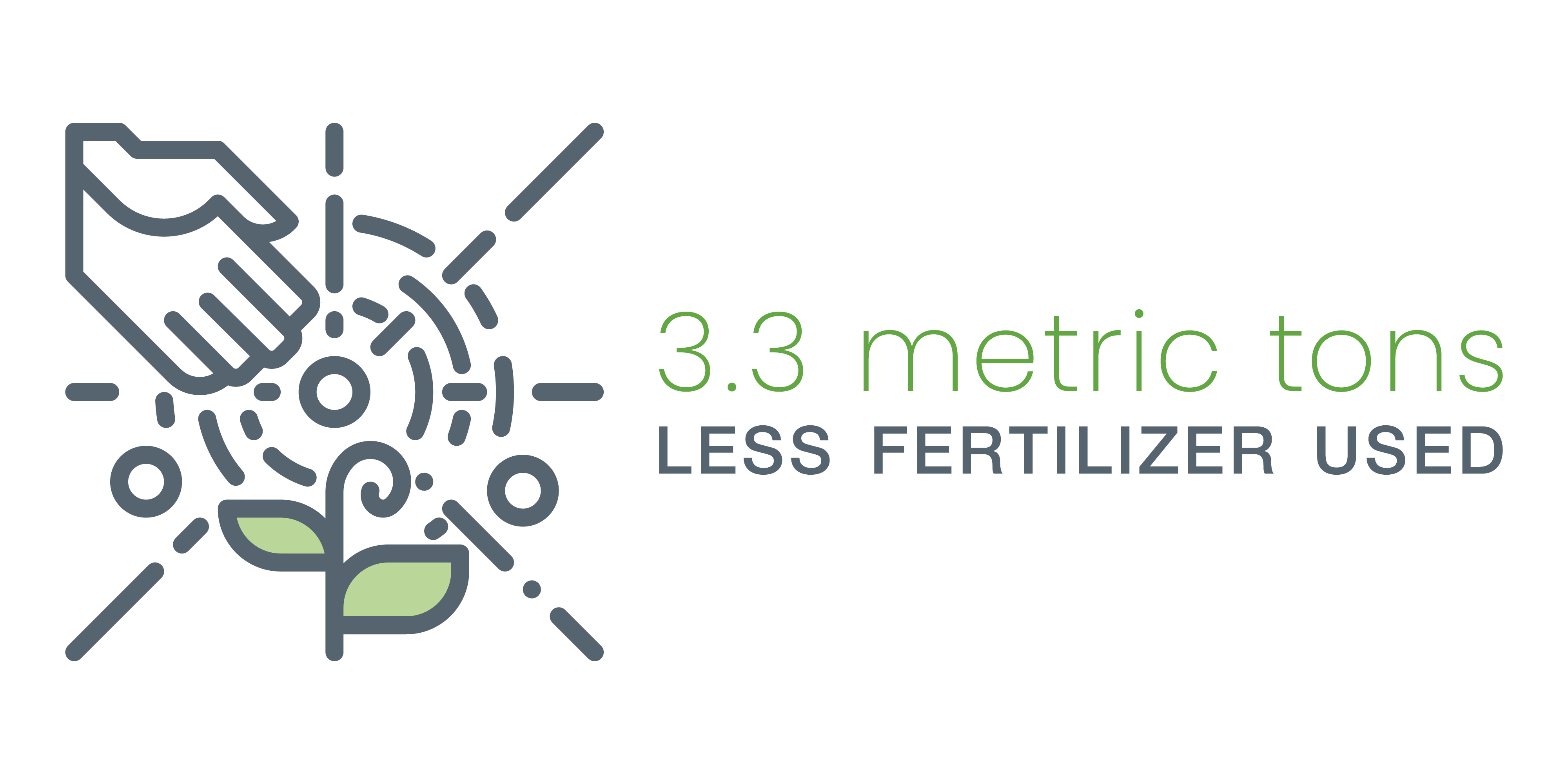 3.3 metric tons less fertilizer used