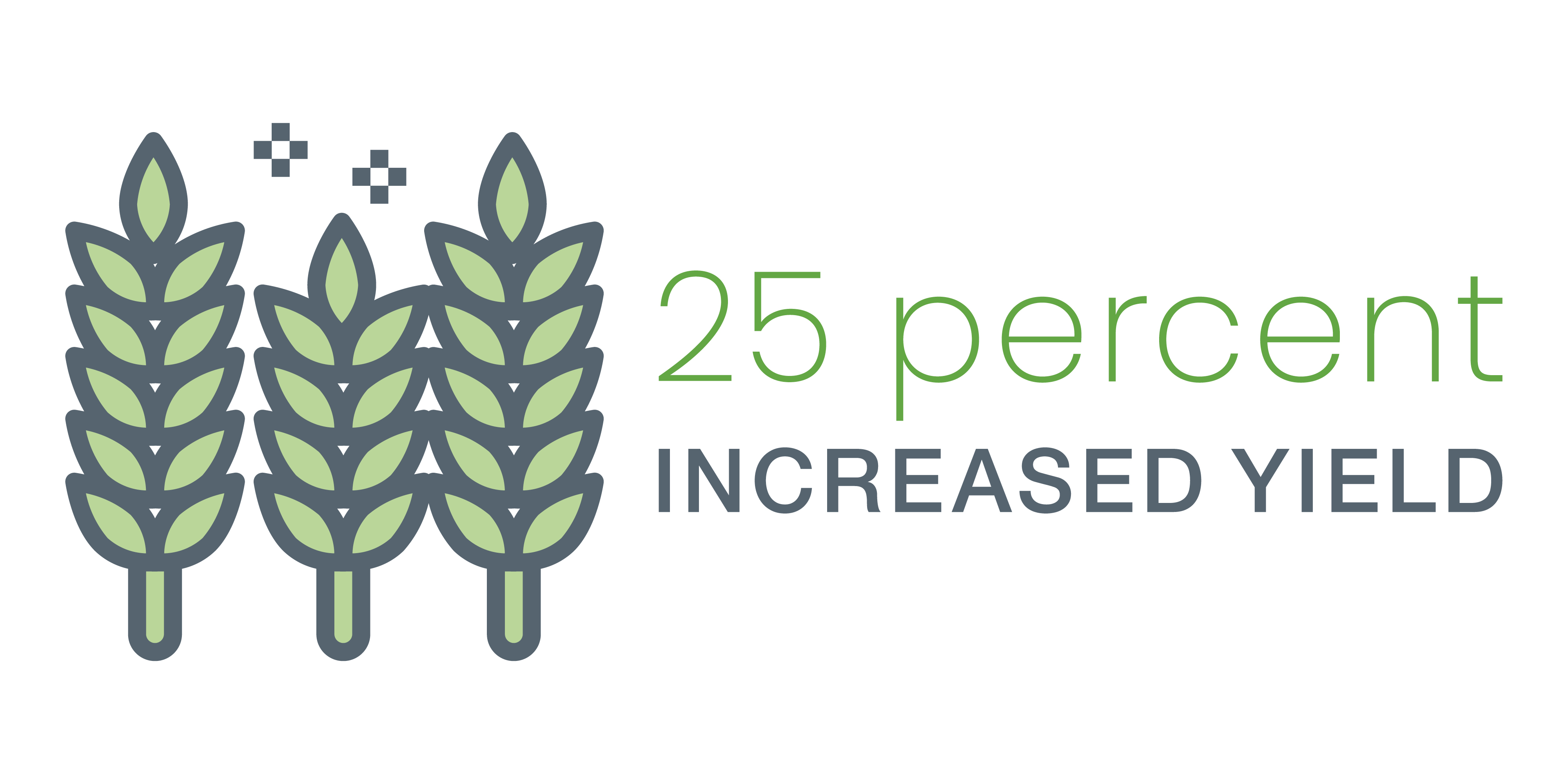 25 percent increased yield