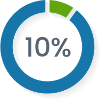 10% is spent on promoting each expedition, recruiting volunteers, and publishing key results and findings.